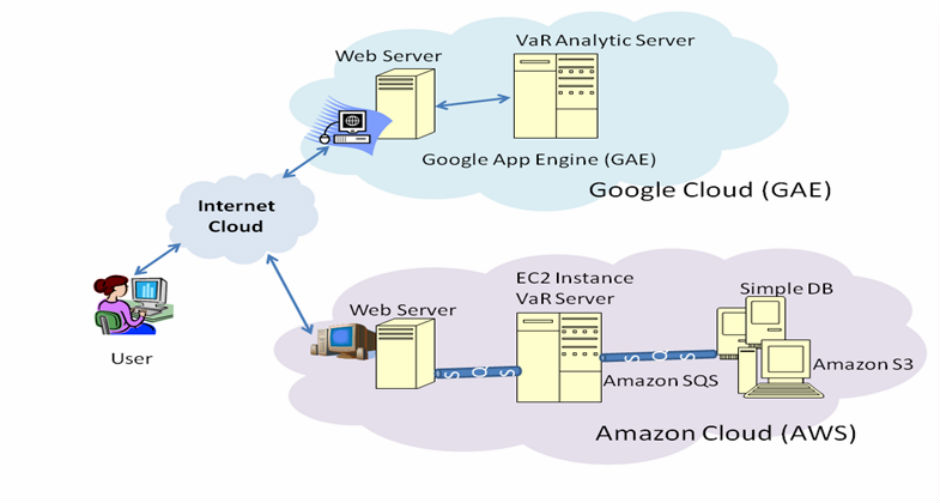 VaR Cloud Application