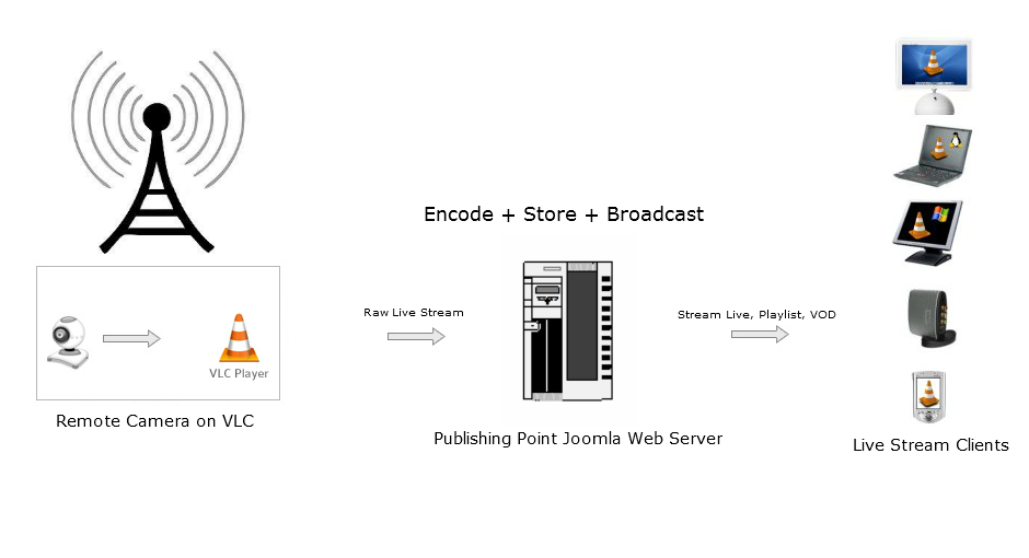 Live Broadcast in Joomla